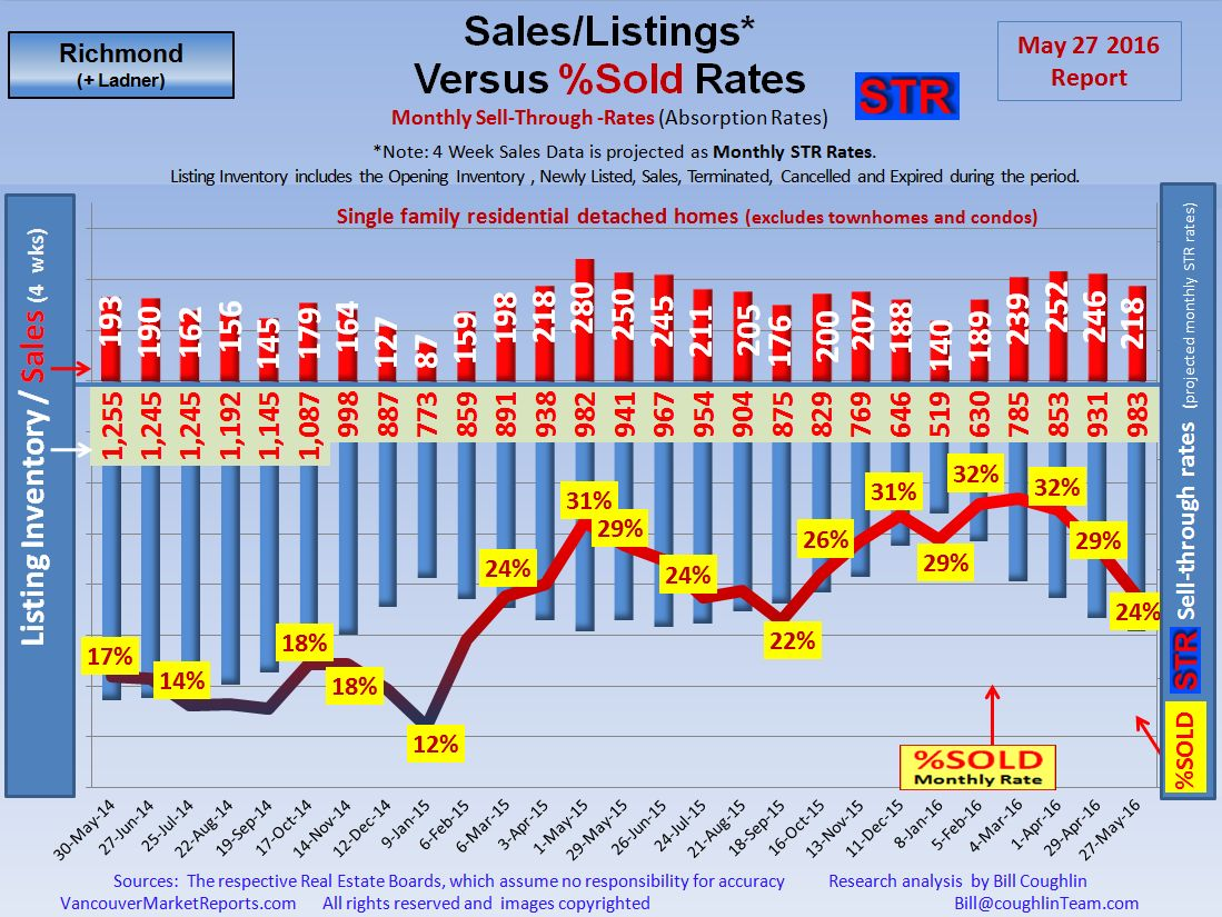 Real Estate Market Richmond , South Delta,Ladner Update Report.