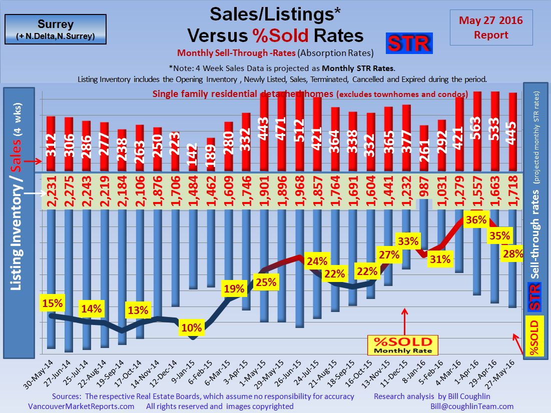 North Delta, Surrey Real Estate Market Update Report.
