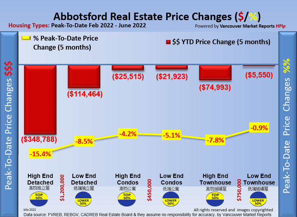 Real Estate Market Report ...If you cannot see this image   you need to click through the top link